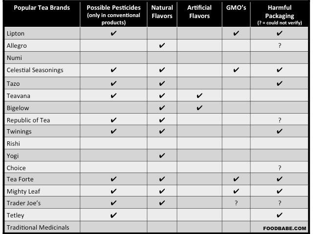 Tea-Comparison-Updated-2-2015